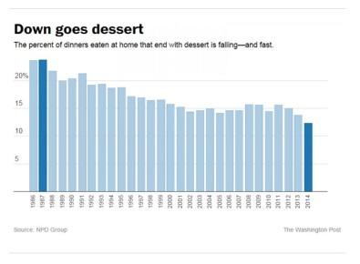 Dessert decline